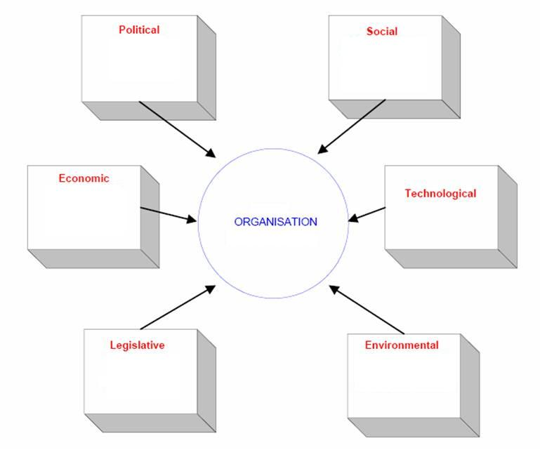 pestle factors impacting upon globalisation Political factors politics is linked to the business world as it plays a vital role in structuring of a business just like economics nevertheless, the significance of effect that political factors might have upon the business may differ vastly.