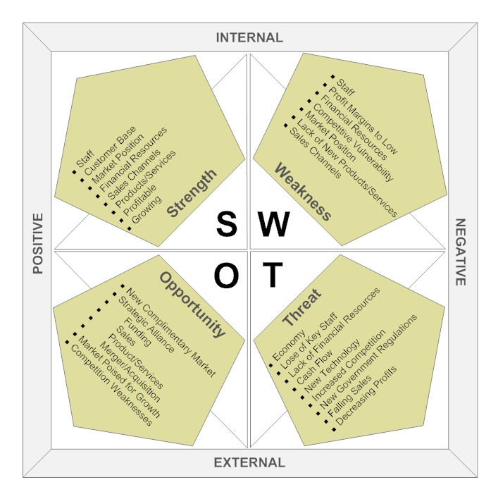 strategic planning in organized small business With so little control over external events, how can we hope to influence them in a  way  strategic planning: the process by which leaders of an organization.